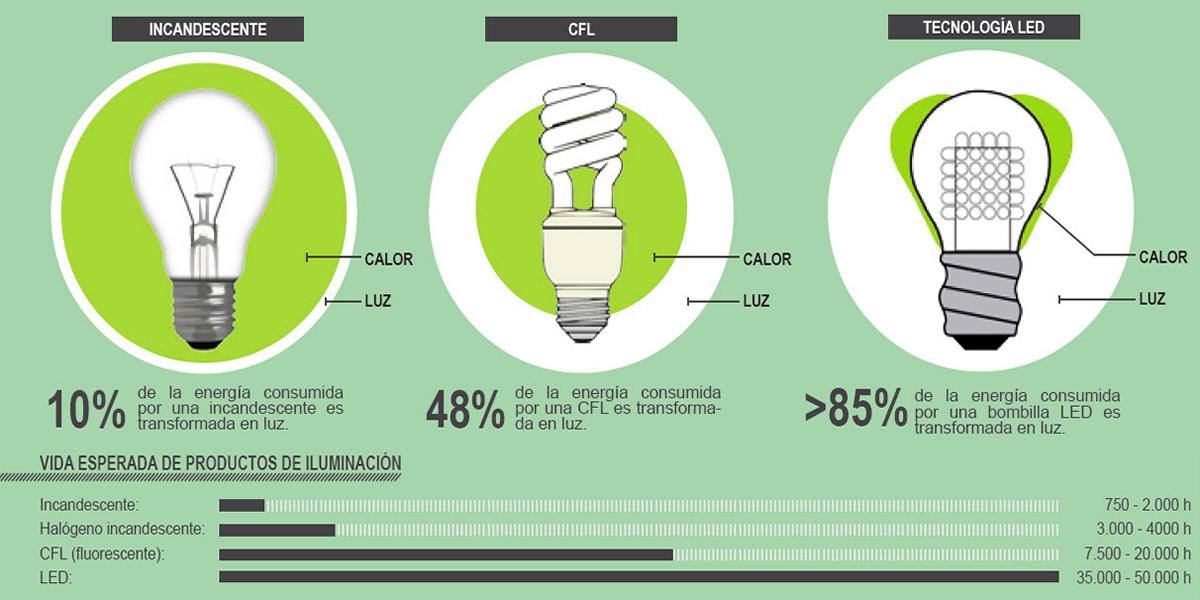 Ahorra el 85% en el consumo de luz